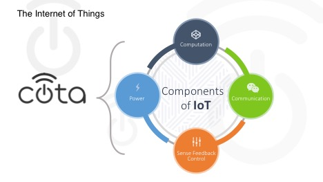 Internet of Things Diagram by Ossia