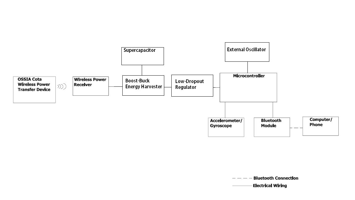 WSU Fig. 1. System architecture block diagram
