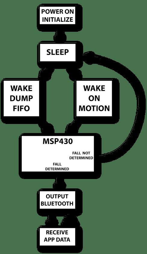 WSU Fig. 2 Flow chart of system program